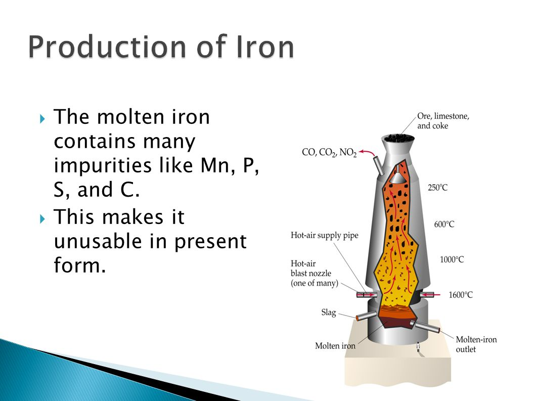  The molten iron contains many impurities like Mn, P, S, and C.  This makes it unusable in present form.