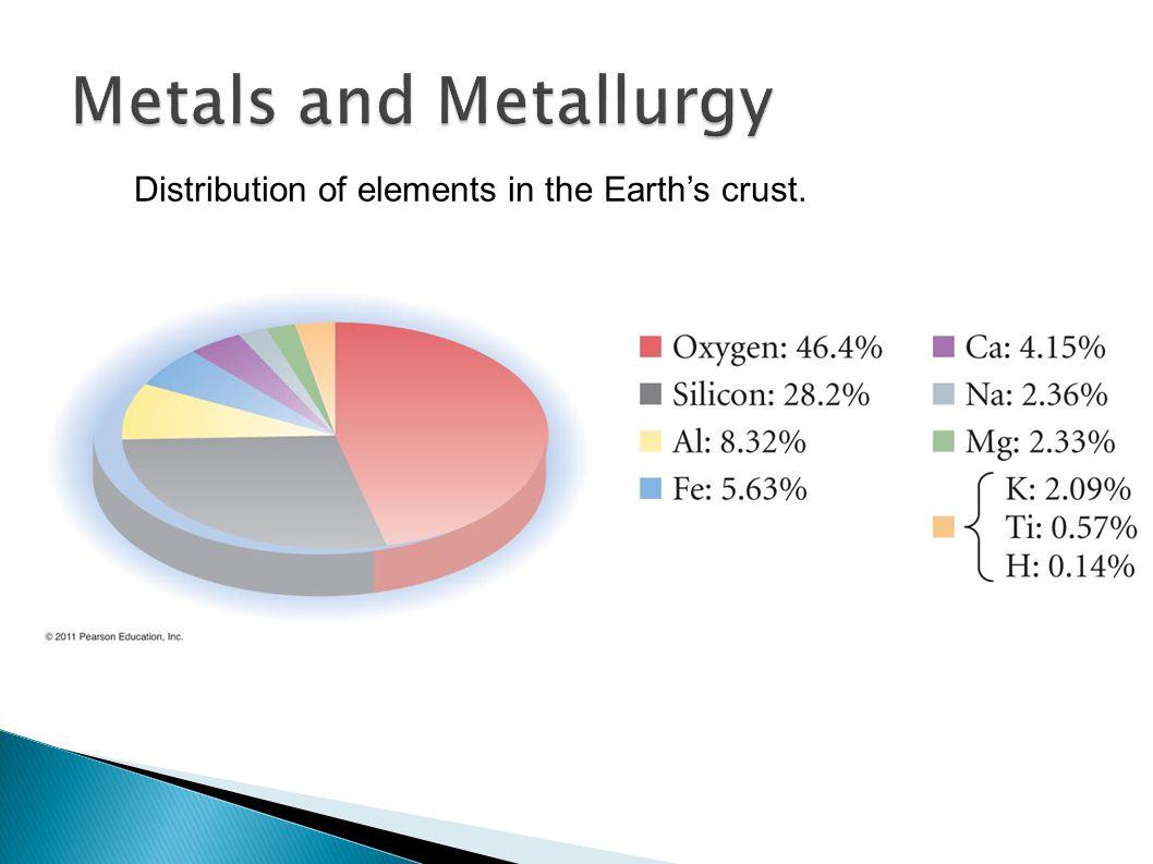  Bonding in metals is very unique.