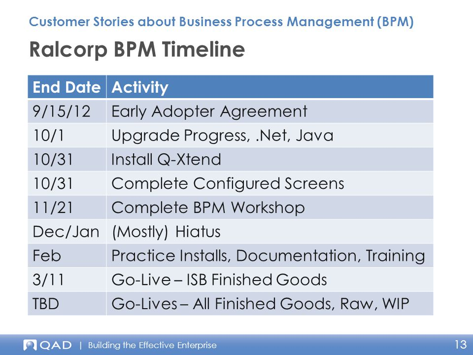 | Building the Effective Enterprise 13 Ralcorp BPM Timeline Customer Stories about Business Process Management (BPM) End DateActivity 9/15/12Early Adopter Agreement 10/1Upgrade Progress,.Net, Java 10/31Install Q-Xtend 10/31Complete Configured Screens 11/21Complete BPM Workshop Dec/Jan(Mostly) Hiatus FebPractice Installs, Documentation, Training 3/11Go-Live – ISB Finished Goods TBDGo-Lives – All Finished Goods, Raw, WIP