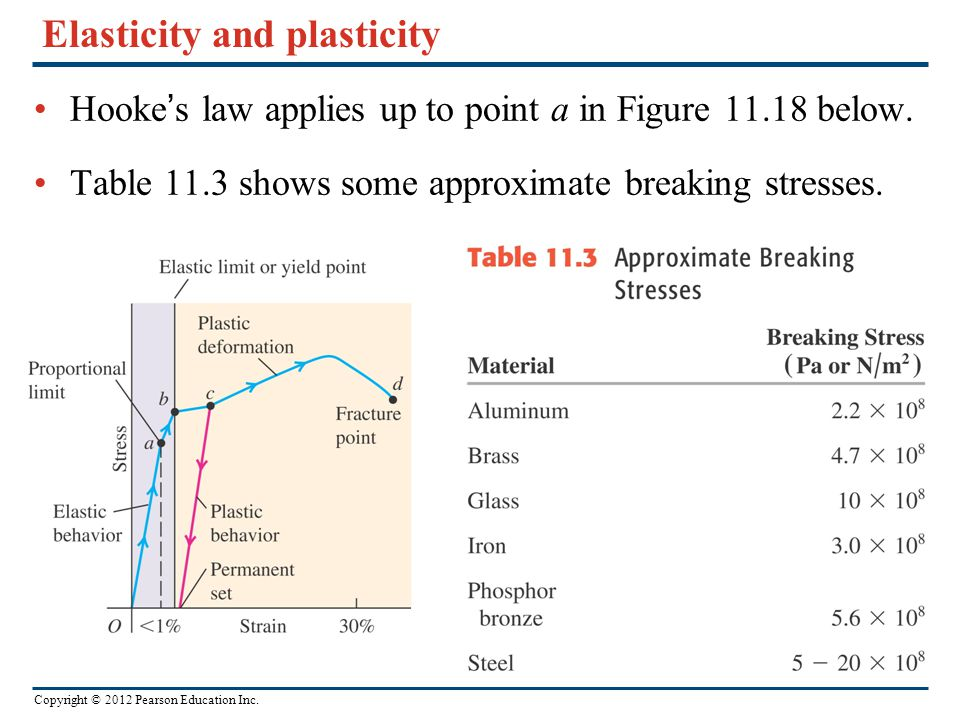 Copyright © 2012 Pearson Education Inc. Elasticity and plasticity Hooke's law applies up to point a in Figure 11.18 below. Table 11.3 shows some appro