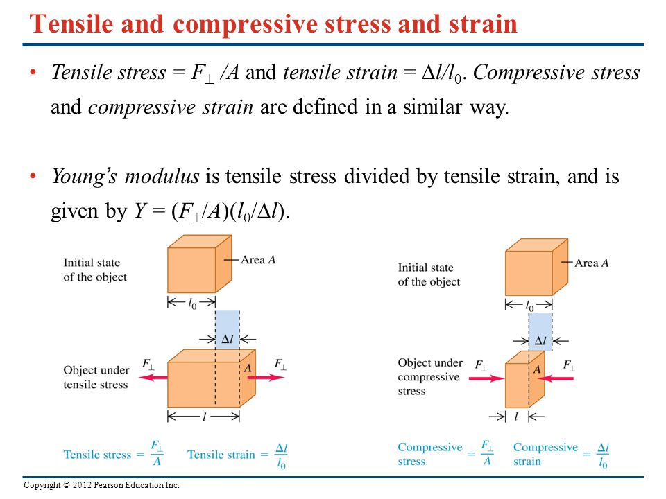 Copyright © 2012 Pearson Education Inc. Tensile and compressive stress and strain Tensile stress = F  /A and tensile strain =  l/l 0. Compressive st
