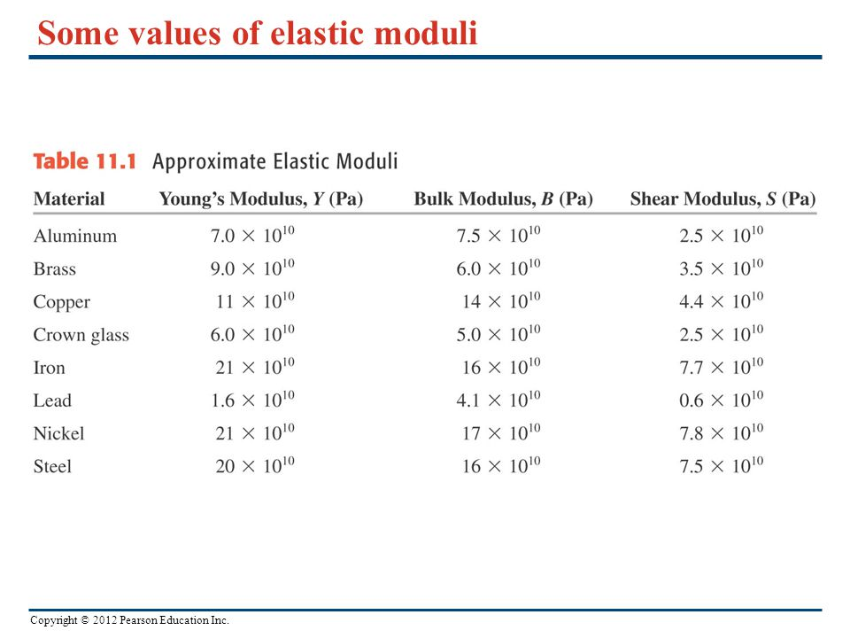 Copyright © 2012 Pearson Education Inc. Some values of elastic moduli