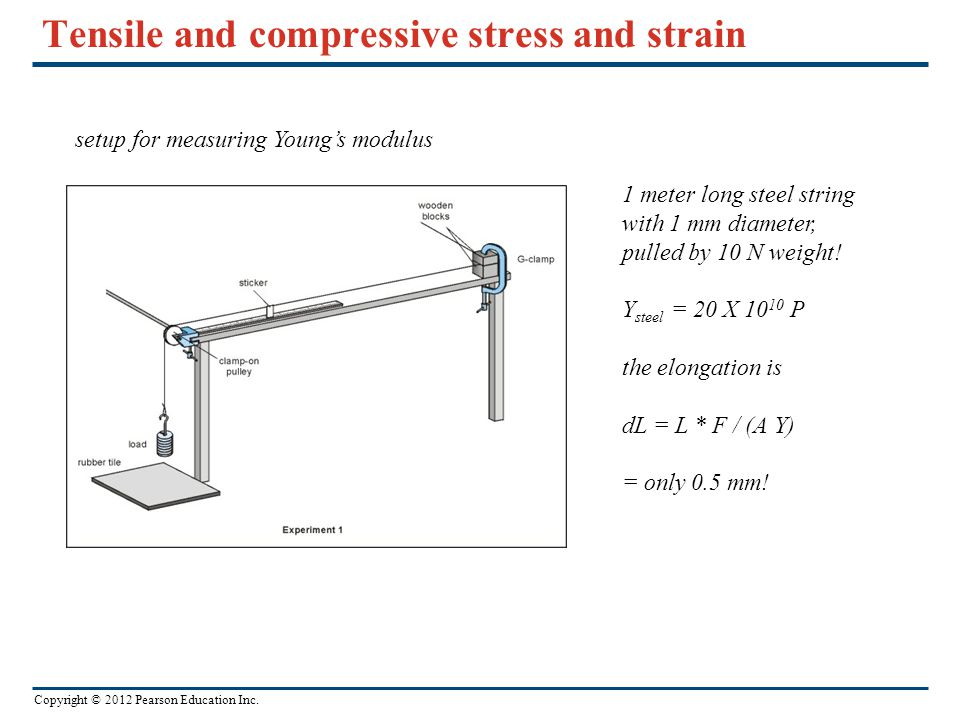 Copyright © 2012 Pearson Education Inc. Tensile and compressive stress and strain setup for measuring Young's modulus 1 meter long steel string with 1