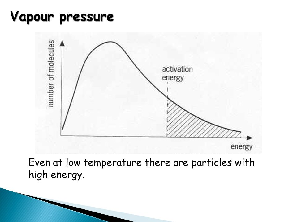 Vapour pressure Even at low temperature there are particles with high energy.