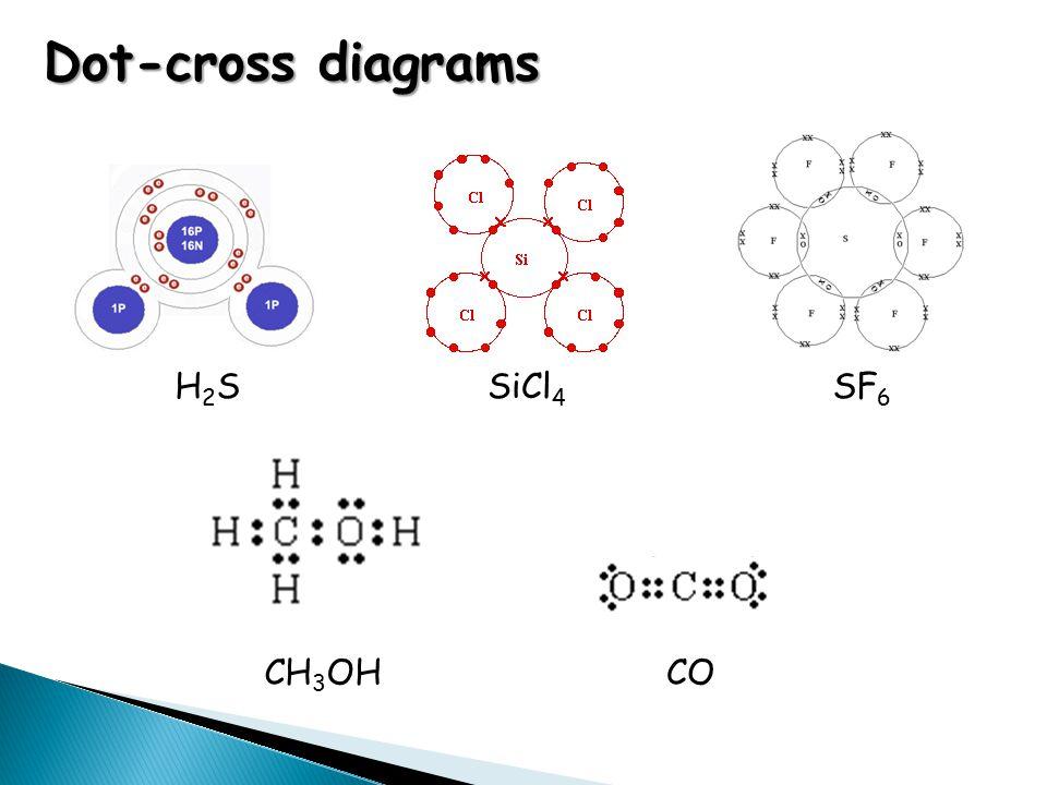 Dot-cross diagrams H2SH2SSF 6 SiCl 4 CH 3 OHCO