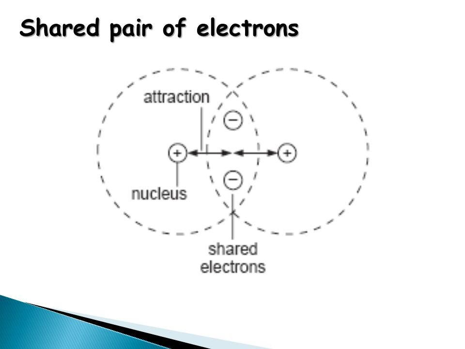 Electron density maps for a hydrogen molecule Electron density map