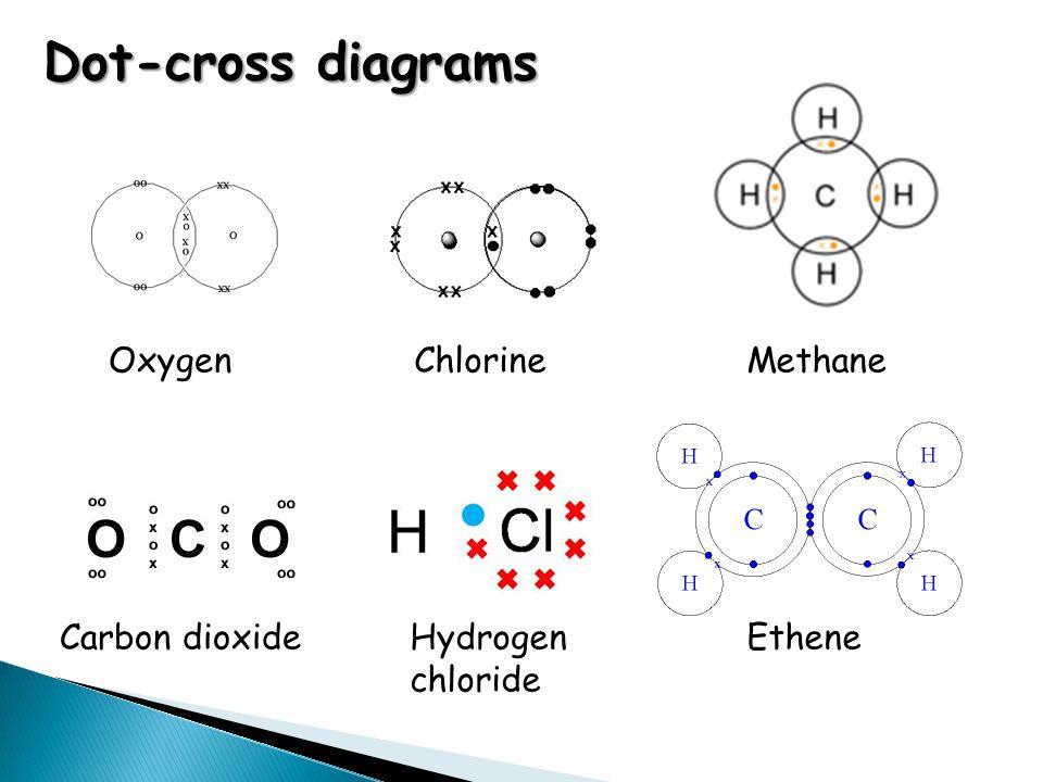Dot-cross diagrams Oxygen EtheneHydrogen chloride Carbon dioxide MethaneChlorine