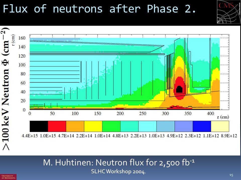 Flux of neutrons after Phase 2. 15 M. Huhtinen: Neutron flux for 2,500 fb -1 SLHC Workshop 2004.