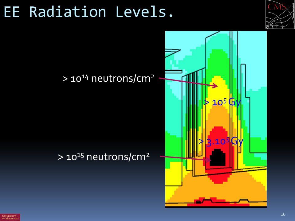 EE Radiation Levels. 16 > 10 15 neutrons/cm 2 > 10 14 neutrons/cm 2 > 10 5 Gy > 3.10 5 Gy