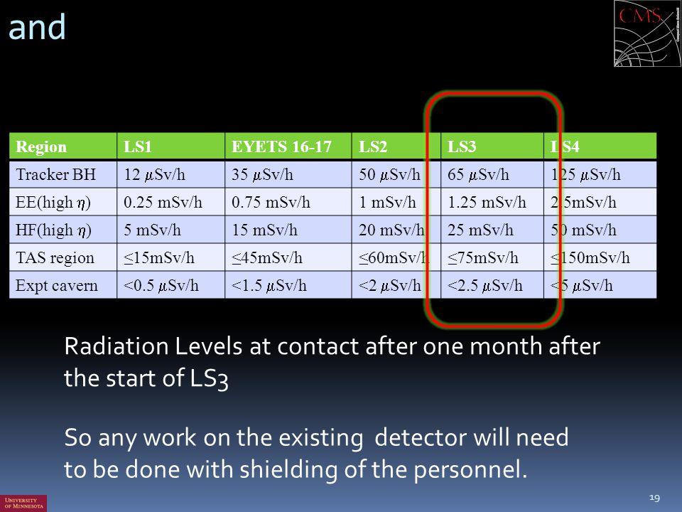 and 19 RegionLS1EYETS 16-17LS2LS3LS4 Tracker BH 12  Sv/h35  Sv/h50  Sv/h65  Sv/h125  Sv/h EE(high  ) 0.25 mSv/h0.75 mSv/h1 mSv/h1.25 mSv/h2.5mSv