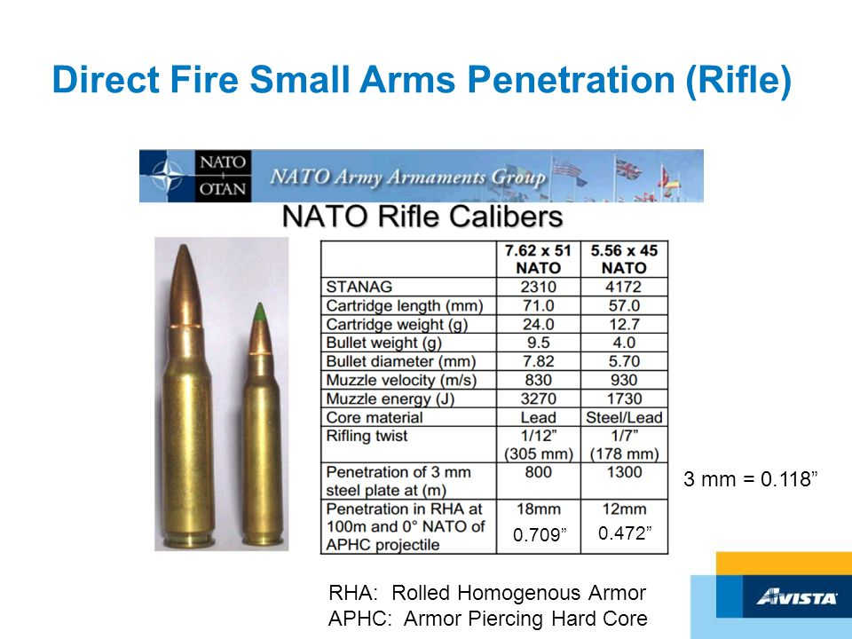 "Direct Fire Small Arms Penetration (Rifle) 3 mm = 0.118"" 0.709"" 0.472"" RHA: Rolled Homogenous Armor APHC: Armor Piercing Hard Core"