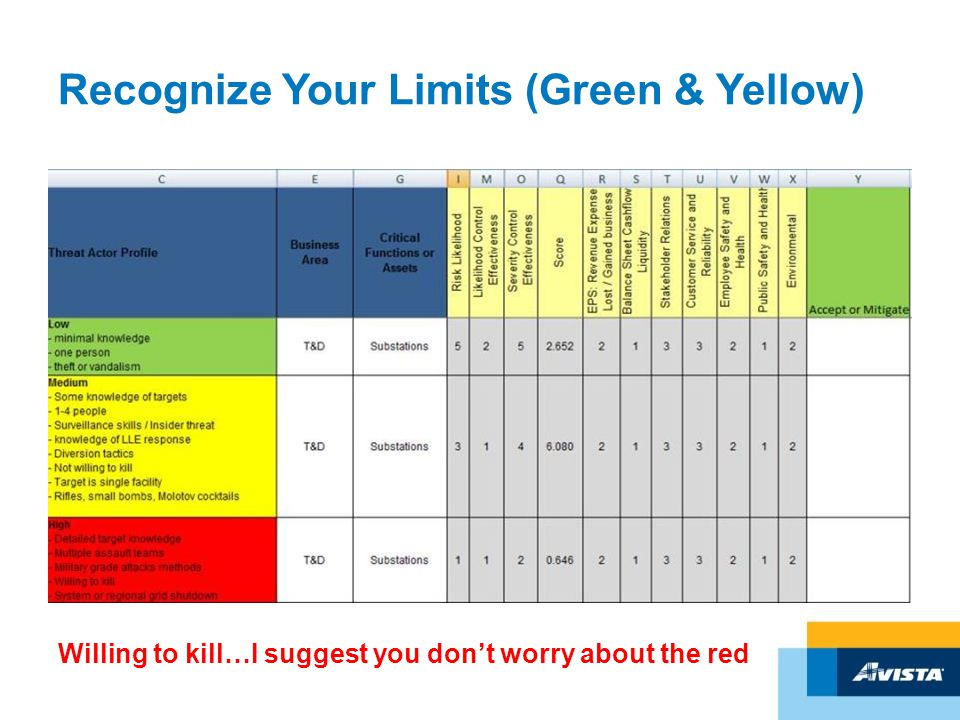Recognize Your Limits (Green & Yellow) Willing to kill…I suggest you don't worry about the red
