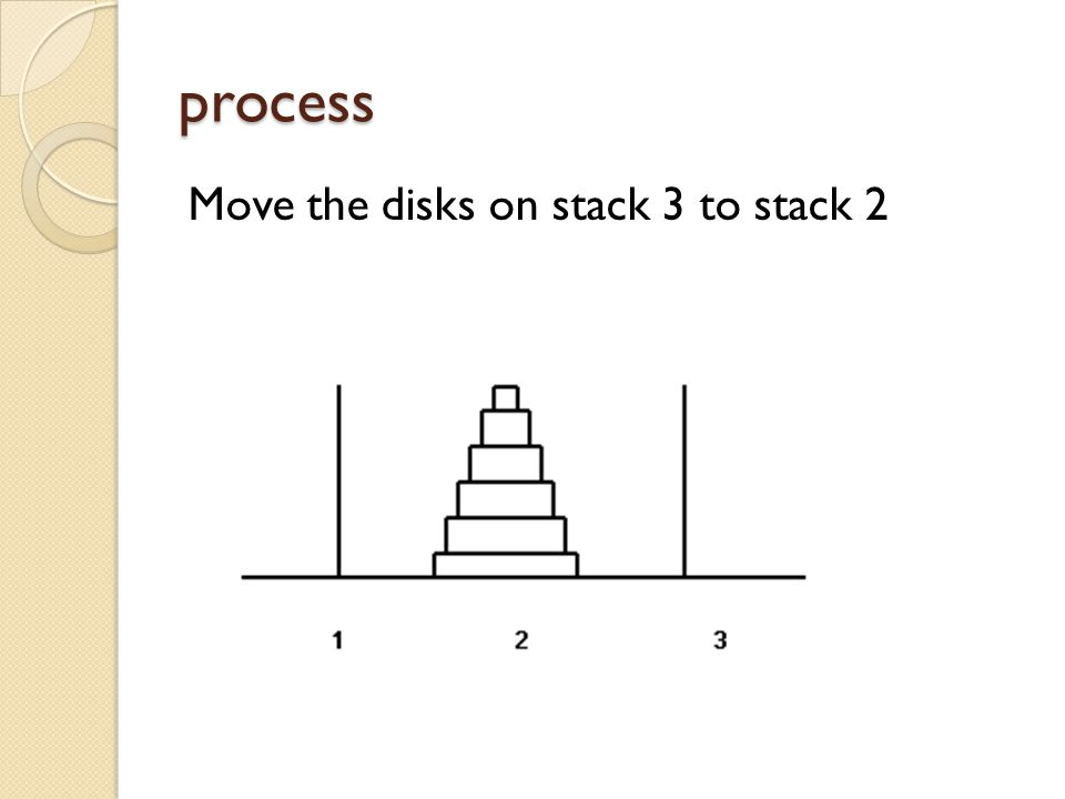 process Move the disks on stack 3 to stack 2