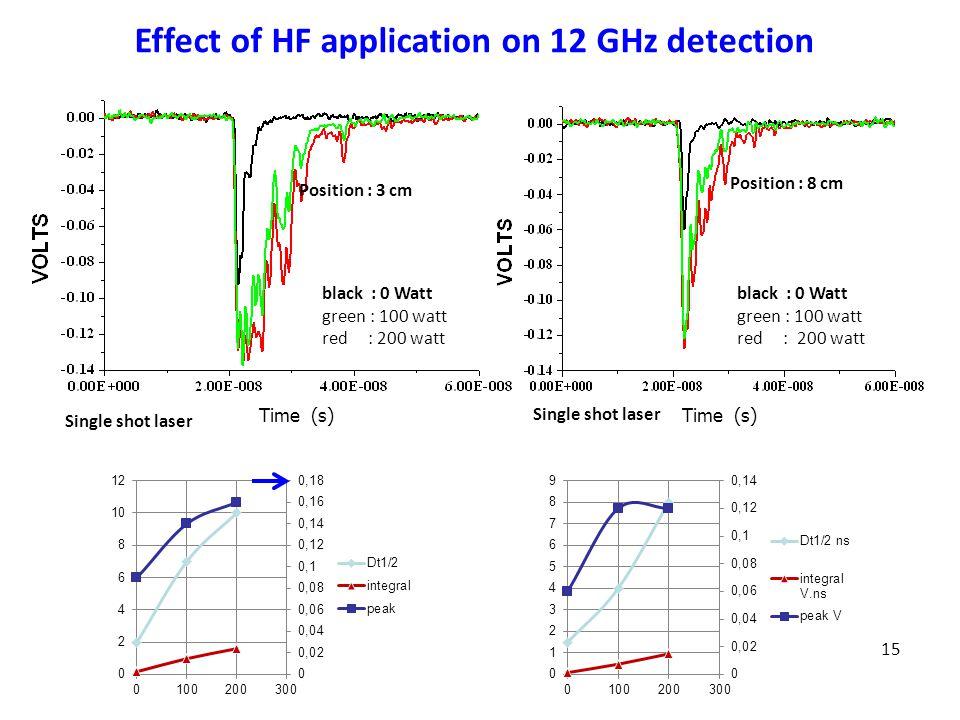 15 Position : 3 cm black : 0 Watt green : 100 watt red : 200 watt Position : 8 cm black : 0 Watt green : 100 watt red : 200 watt Single shot laser Effect of HF application on 12 GHz detection Time (s)