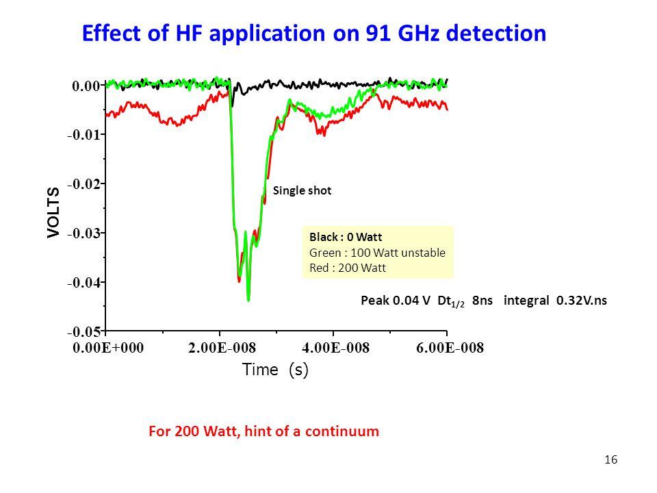 16 Black : 0 Watt Green : 100 Watt unstable Red : 200 Watt 1 seul tir laser Effect of HF application on 91 GHz detection Peak 0.04 V Dt 1/2 8ns integral 0.32V.ns Time (s) 0.00E+0002.00E-0084.00E-0086.00E-008 -0.05 -0.04 -0.03 -0.02 -0.01 0.00 VOLTS TEMPS Time (s) Single shot For 200 Watt, hint of a continuum