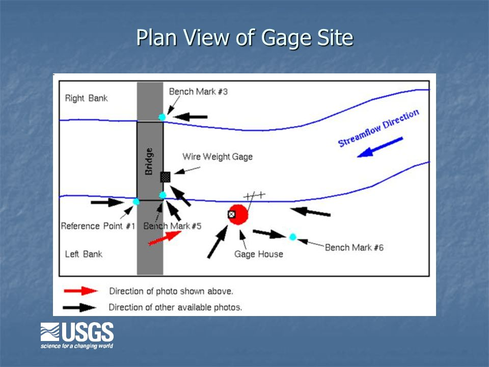 Plan View of Gage Site