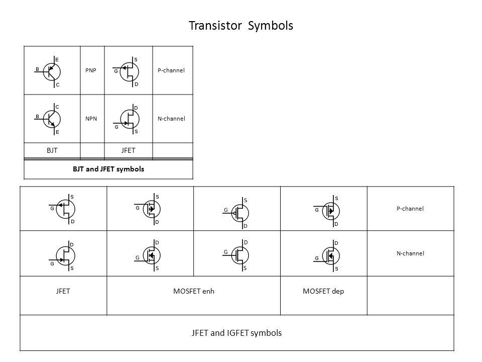 Transistor Symbols PNPP-channel NPNN-channel BJTJFET BJT and JFET symbols P-channel N-channel JFETMOSFET enhMOSFET dep JFET and IGFET symbols