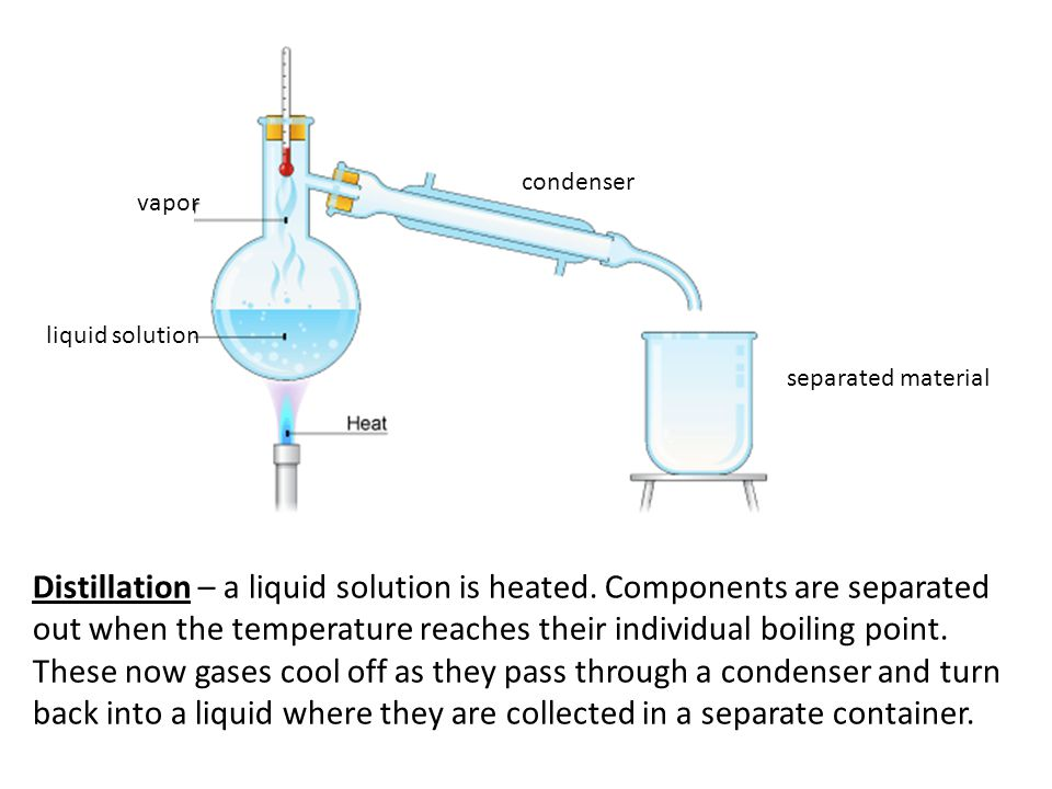 Distillation – a liquid solution is heated. Components are separated out when the temperature reaches their individual boiling point. These now gases
