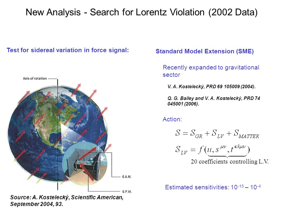 New Analysis - Search for Lorentz Violation (2002 Data) Source: A. Kostelecký, Scientific American, September 2004, 93. Test for sidereal variation in