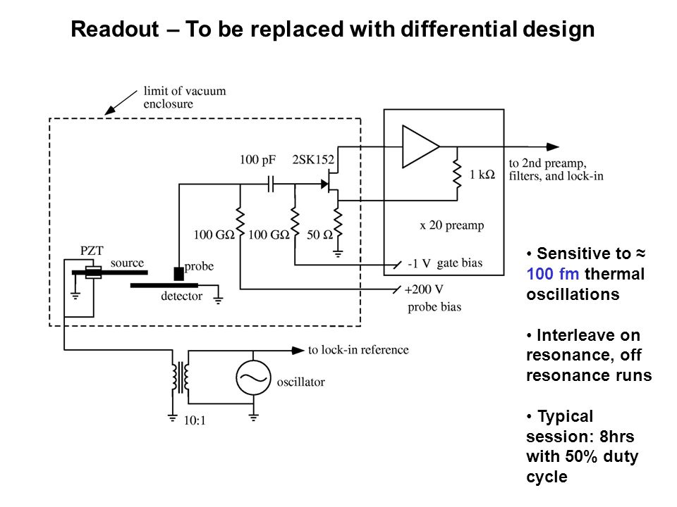 Readout – To be replaced with differential design Sensitive to ≈ 100 fm thermal oscillations Interleave on resonance, off resonance runs Typical sessi