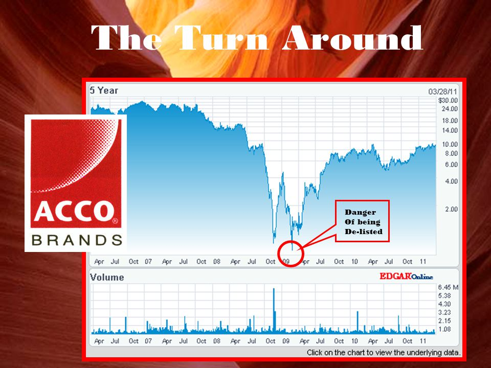 ABD $9.24 0.13 1.43% 66,257 Shares Traded SEE PRICE HISTORYSEE PRICE HISTORY Update Quotes:On The Turn Around Danger Of being De-listed