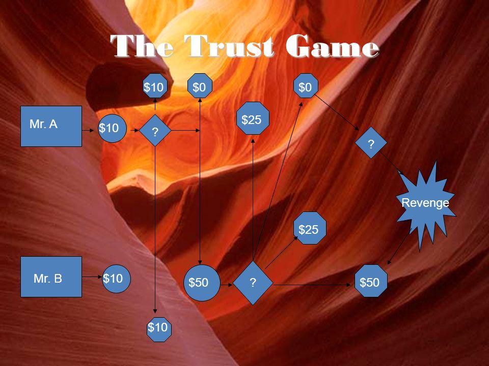 The Trust Game Mr. A Mr. B$10 $50 $0 $25 $50 $0 Revenge