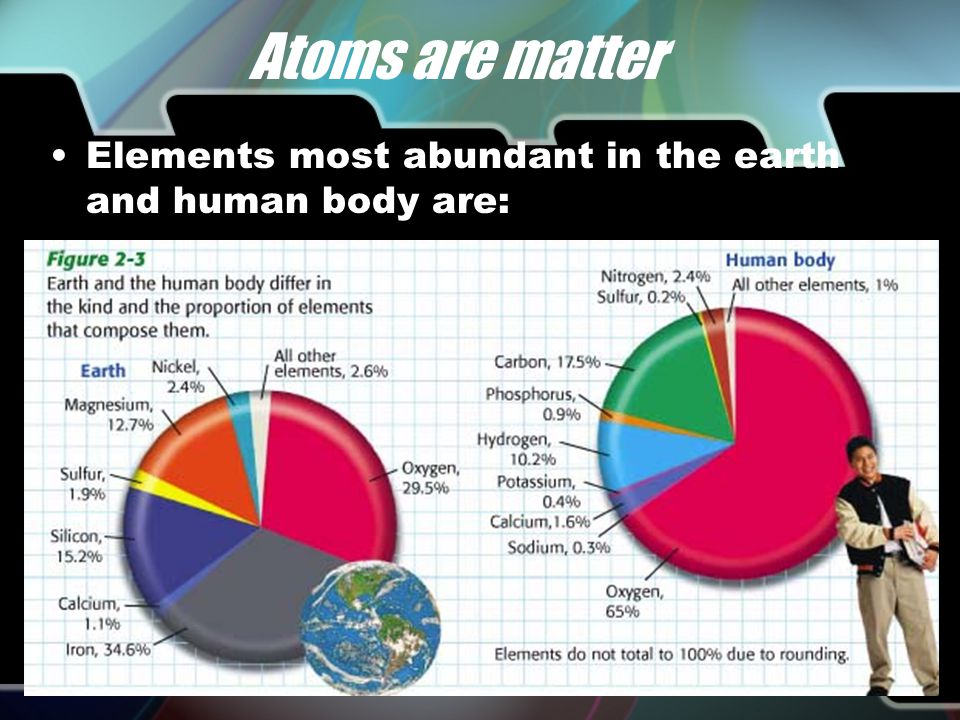 Atoms are matter Carbon is an element Elements are made of atoms Diamonds are made of atoms of the element Carbon Foil is made of the atoms of the element Aluminum.
