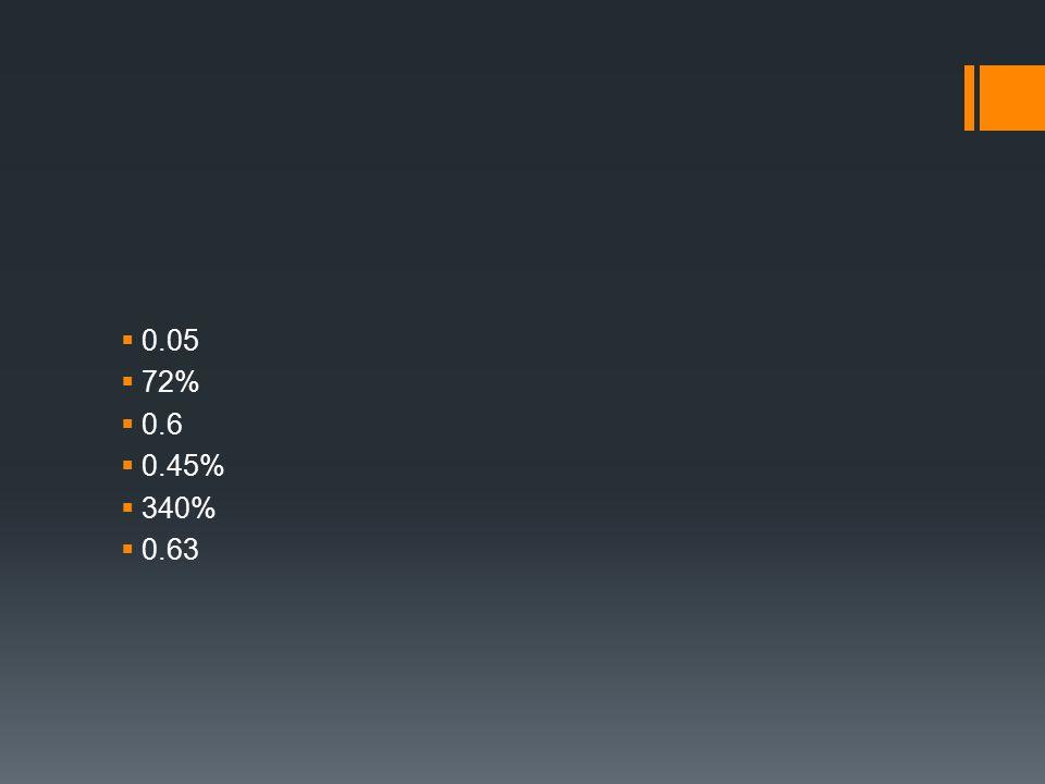 0.05  72%  0.6  0.45%  340%  0.63