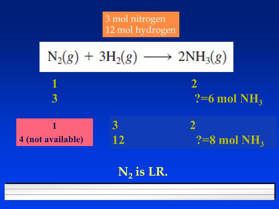 3 mol nitrogen 12 mol hydrogen 1 2 3 =6 mol NH 3 3 2 12 =8 mol NH 3 1 4 (not available) N 2 is LR.