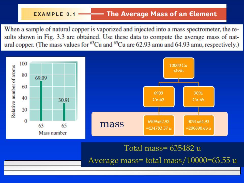 mass 10000 Cu atom 6909 Cu-63 6909x62.93 =434783.37 u 3091 Cu-65 3091x64.93 =200698.63 u Total mass= 635482 u Average mass= total mass/10000=63.55 u