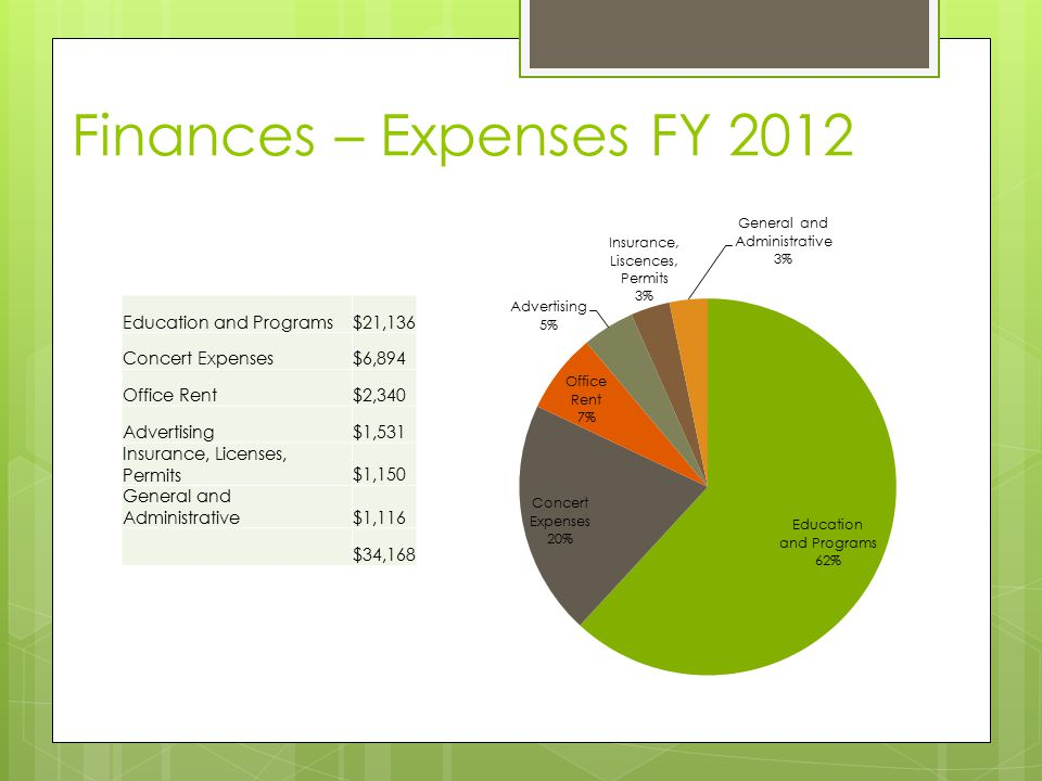 Finances – Expenses FY 2012 Education and Programs$21,136 Concert Expenses$6,894 Office Rent$2,340 Advertising$1,531 Insurance, Licenses, Permits$1,150 General and Administrative$1,116 $34,168