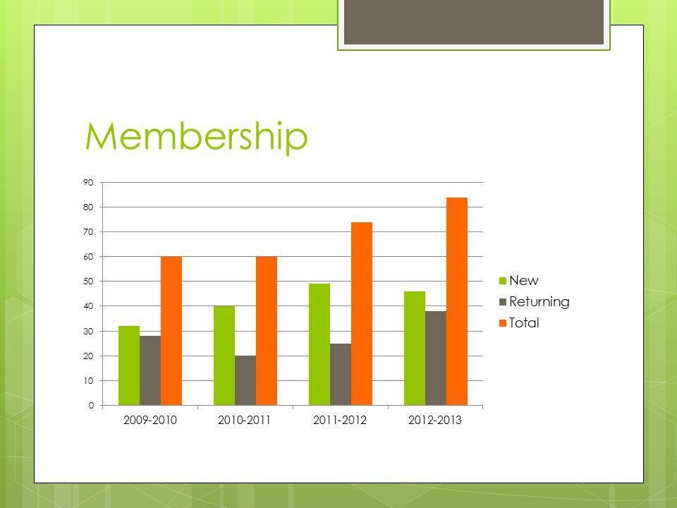 Finances – Net Worth FY 2012FY 2011FY 2010 REVENUE $49,425$31,847$26,764 EXPENSES $34,168$38,689$33,556 PROFIT/LOSS $15,400($8,050)($6,792)