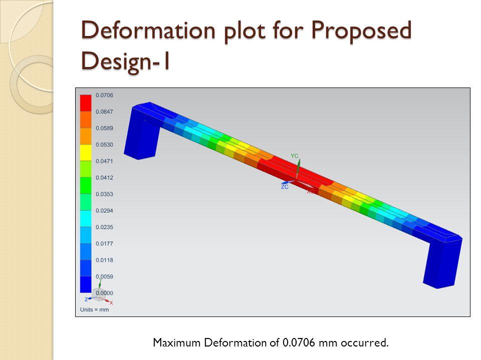 Deformation plot for Proposed Design-1 Maximum Deformation of 0.0706 mm occurred.