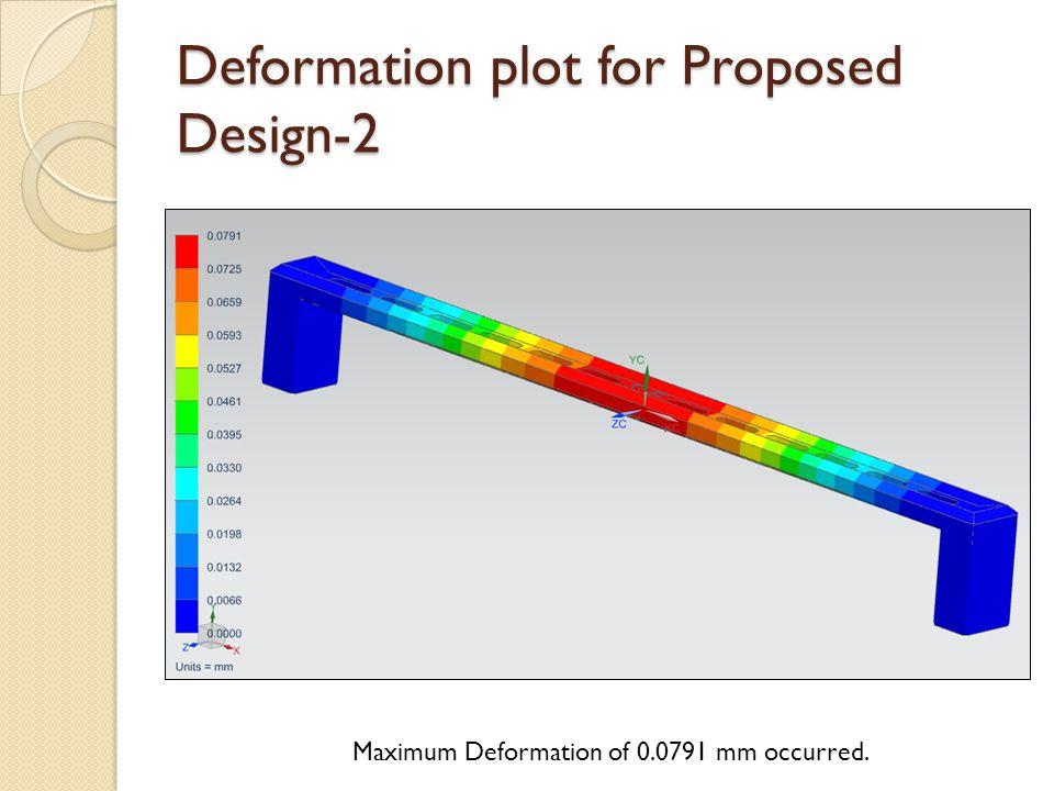 Deformation plot for Proposed Design-2 Maximum Deformation of 0.0791 mm occurred.