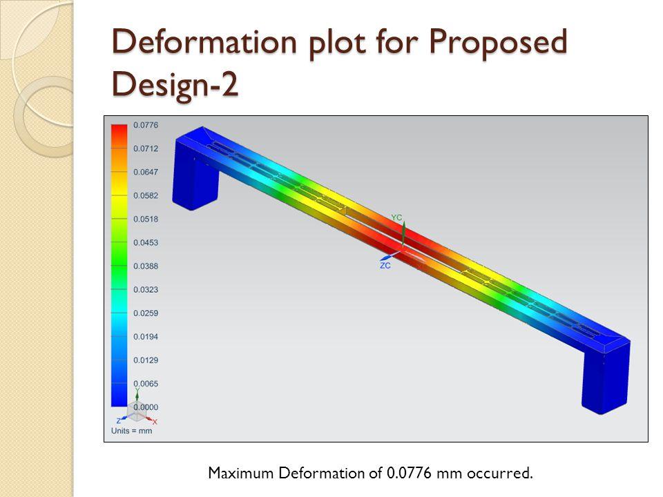 Deformation plot for Proposed Design-2 Maximum Deformation of 0.0776 mm occurred.