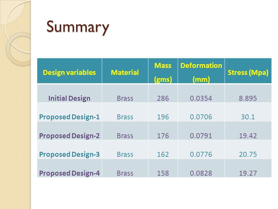 Summary Design variablesMaterial Mass (gms) Deformation (mm) Stress (Mpa) Initial DesignBrass2860.03548.895 Proposed Design-1Brass1960.070630.1 Proposed Design-2Brass1760.079119.42 Proposed Design-3Brass1620.077620.75 Proposed Design-4Brass1580.082819.27