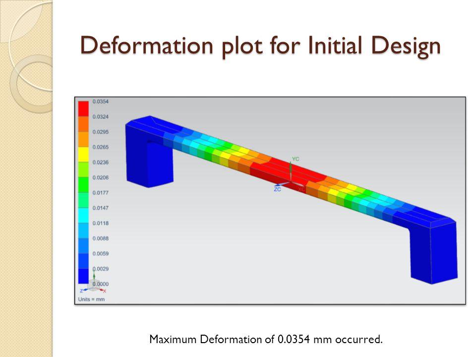 Deformation plot for Initial Design Maximum Deformation of 0.0354 mm occurred.