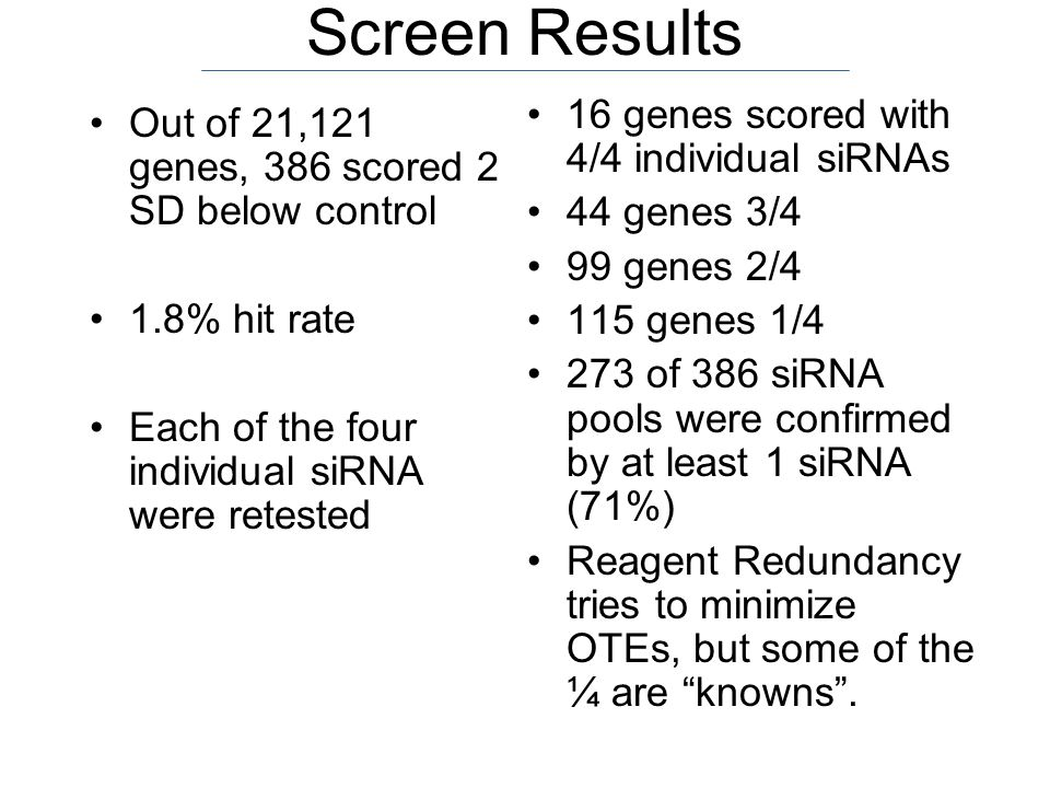 Screen Results Out of 21,121 genes, 386 scored 2 SD below control 1.8% hit rate Each of the four individual siRNA were retested 16 genes scored with 4/4 individual siRNAs 44 genes 3/4 99 genes 2/4 115 genes 1/4 273 of 386 siRNA pools were confirmed by at least 1 siRNA (71%) Reagent Redundancy tries to minimize OTEs, but some of the ¼ are knowns .