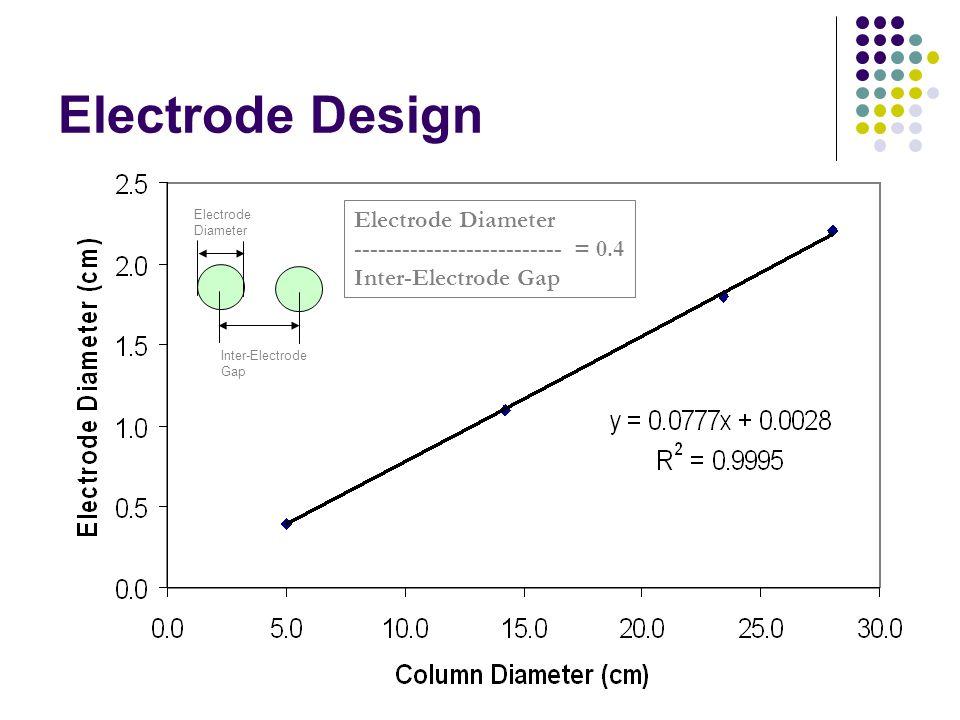 Electrode Design Inter-Electrode Gap Electrode Diameter -------------------------- = 0.4 Inter-Electrode Gap