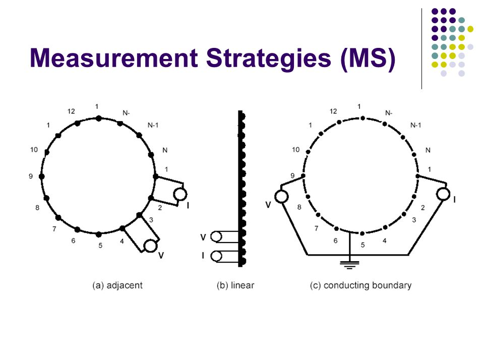 Measurement Strategies (MS)