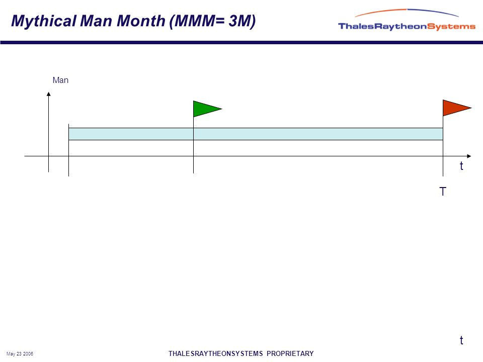 THALESRAYTHEONSYSTEMS PROPRIETARY May 23 2006 Mythical Man Month (MMM= 3M) t t Man T