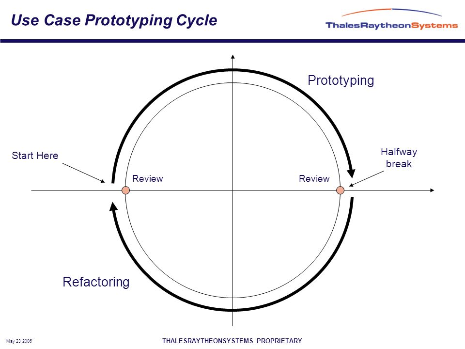 THALESRAYTHEONSYSTEMS PROPRIETARY May 23 2006 Use Case Prototyping Cycle Prototyping Refactoring Review Start Here Halfway break