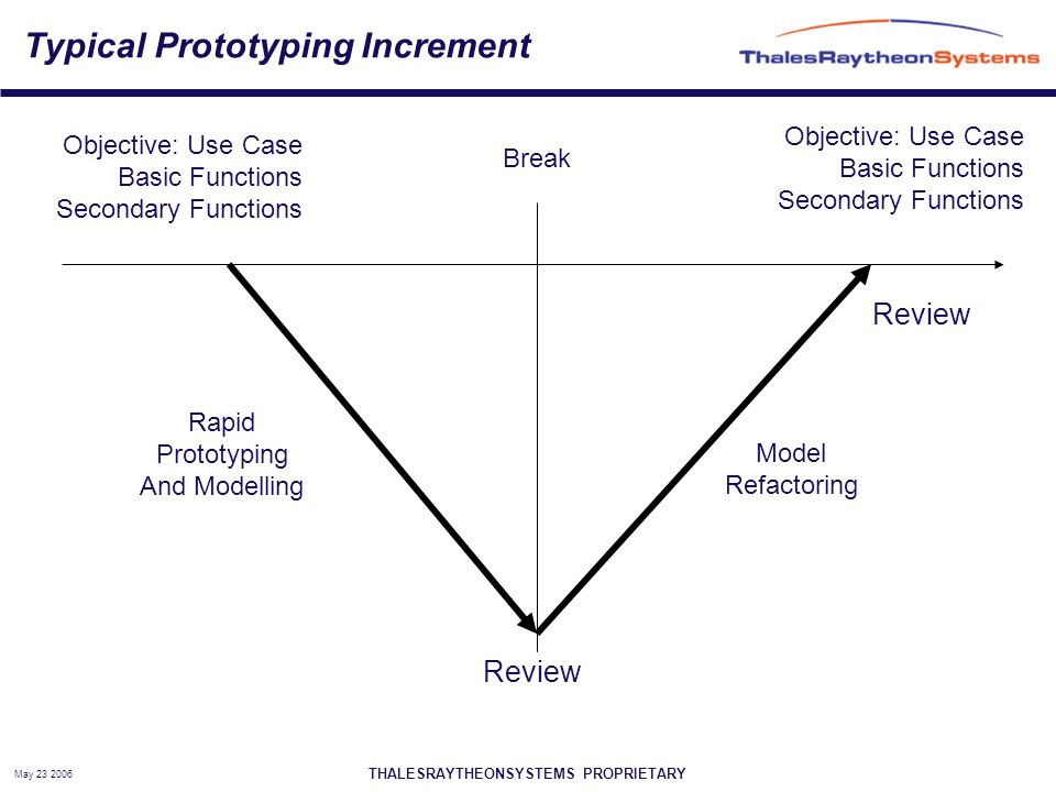 THALESRAYTHEONSYSTEMS PROPRIETARY May 23 2006 Typical Prototyping Increment Rapid Prototyping And Modelling Model Refactoring Objective: Use Case Basic Functions Secondary Functions Review Objective: Use Case Basic Functions Secondary Functions Break