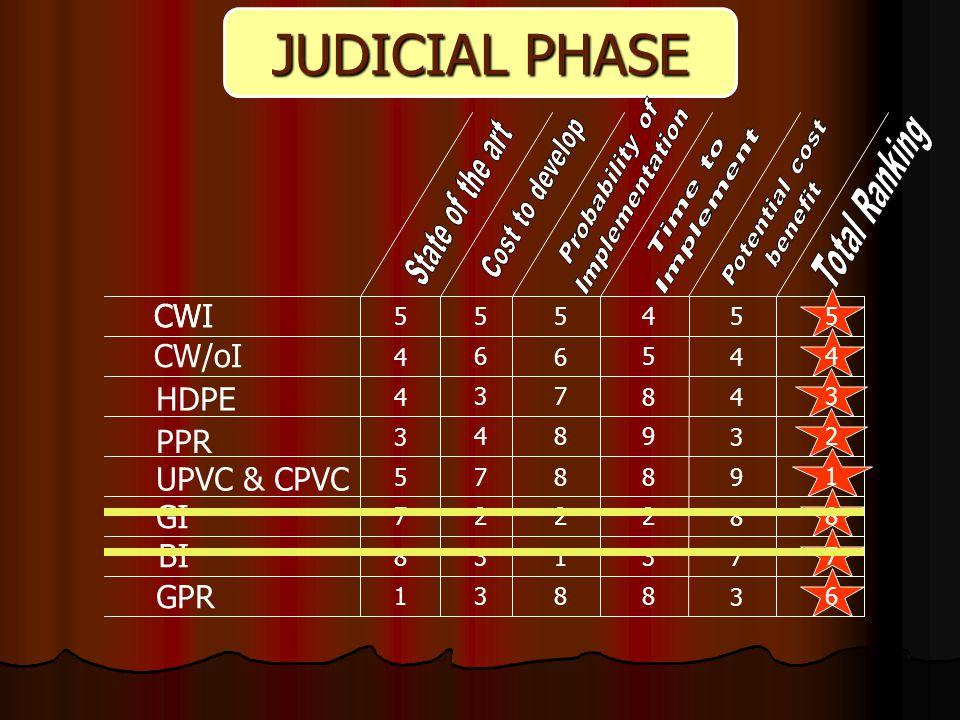 JUDICIAL PHASE CWI CW/oI HDPE PPR UPVC & CPVC GI BI GPR CWI 55545 4 6 6 5 4 8 3 4 57 3 4 7 89 8 3 4 89 8 2227 83137 3 883123 22 21 37 27 26 25 24 1 2 3 4 5 6 7 8