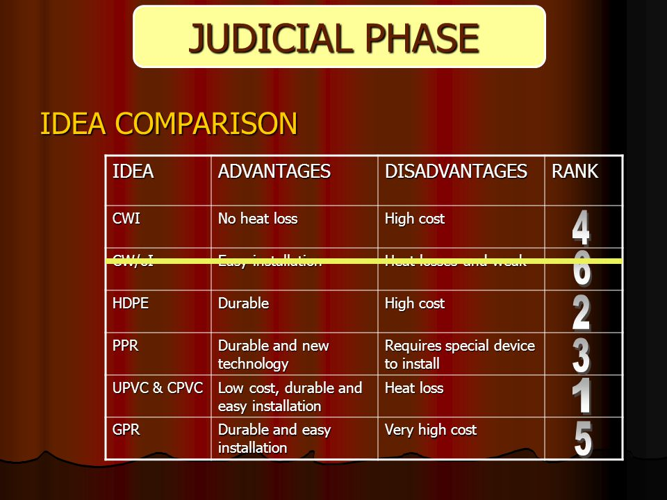 IDEA COMPARISON JUDICIAL PHASE IDEAADVANTAGESDISADVANTAGESRANKCWI No heat loss High cost CW/oI Easy installation Heat losses and weak HDPEDurable High cost PPR Durable and new technology Requires special device to install UPVC & CPVC Low cost, durable and easy installation Heat loss GPR Durable and easy installation Very high cost