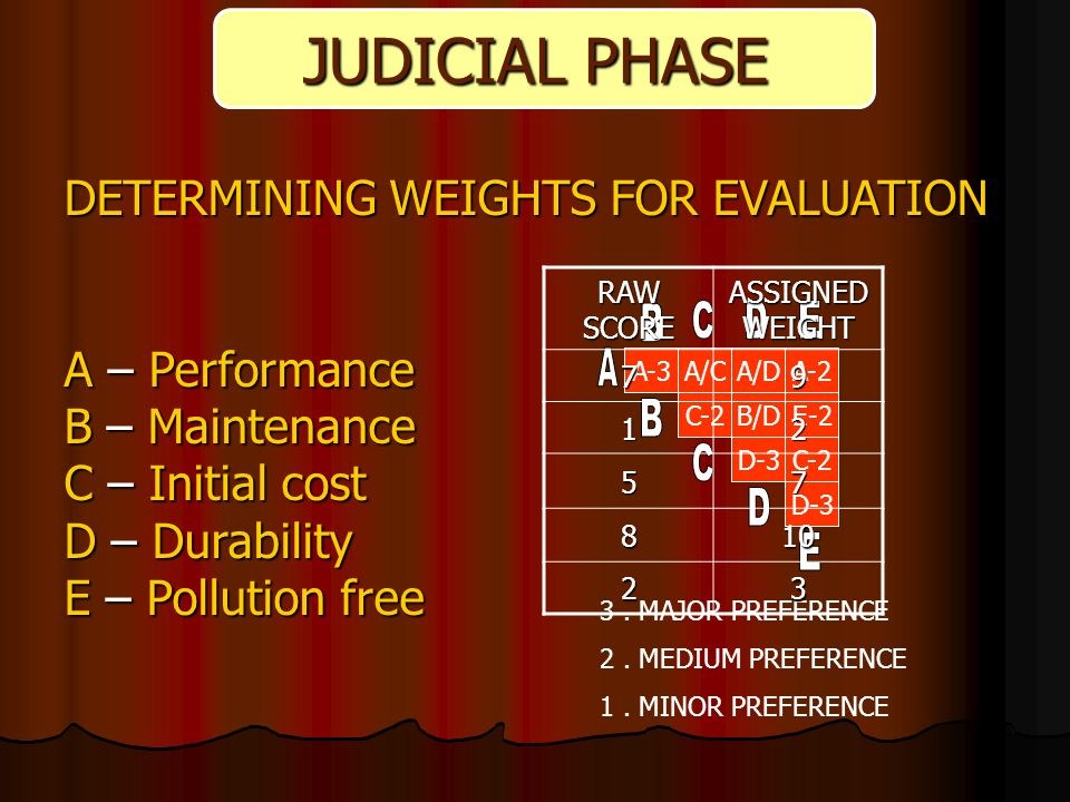 DETERMINING WEIGHTS FOR EVALUATION A – Performance B – Maintenance C – Initial cost D – Durability E – Pollution free ORIGINAL LAYOUT JUDICIAL PHASE A-3A/CA/DA-2 C-2B/DE-2 D-3C-2 D-3 3.