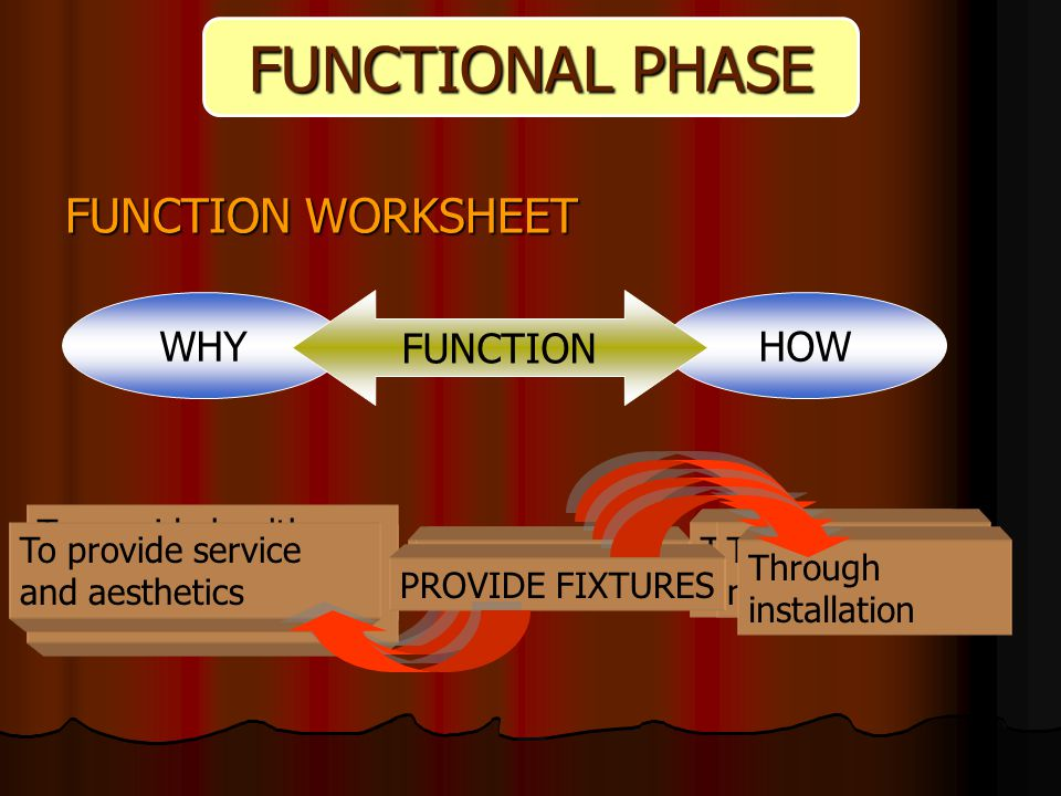 FUNCTIONAL PHASE FUNCTION WORKSHEET WHYHOW FUNCTION SUPPLY WATER To fulfill basic human requirements Through piping network To provide healthy environment to live and work DRAIN WATER Through piping network PROVIDE FIXTURES To provide service and aesthetics Through installation