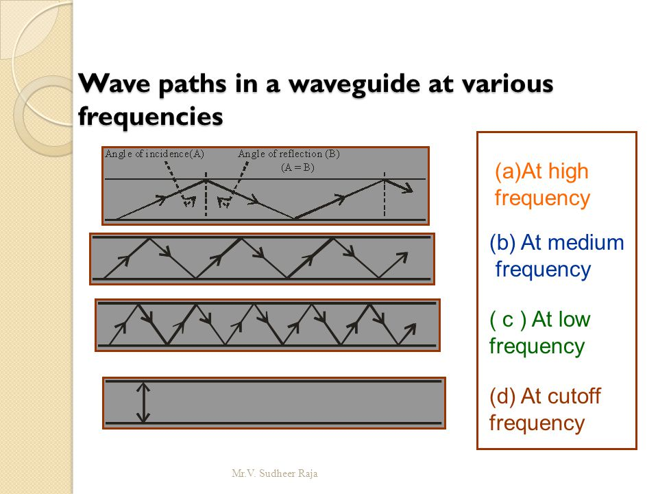 Wave paths in a waveguide at various frequencies (a)At high frequency (b) At medium frequency ( c ) At low frequency (d) At cutoff frequency Mr.V. Sud
