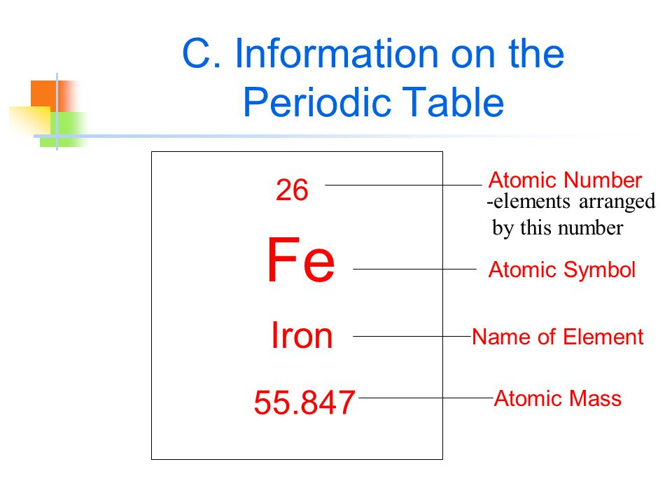Organizing the elements chapter 3 intro to atoms particles of 6 c information on the periodic table 26 fe iron 55847 atomic number atomic symbol name of element atomic mass elements arranged by this number urtaz Gallery