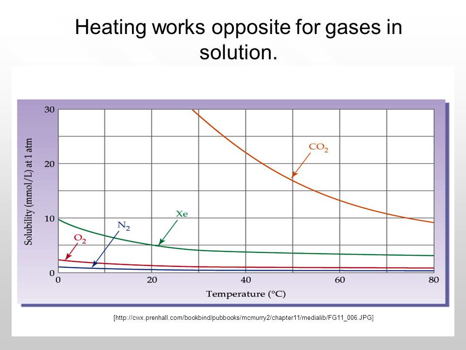 [http://cwx.prenhall.com/bookbind/pubbooks/mcmurry2/chapter11/medialib/FG11_006.JPG] Heating works opposite for gases in solution.